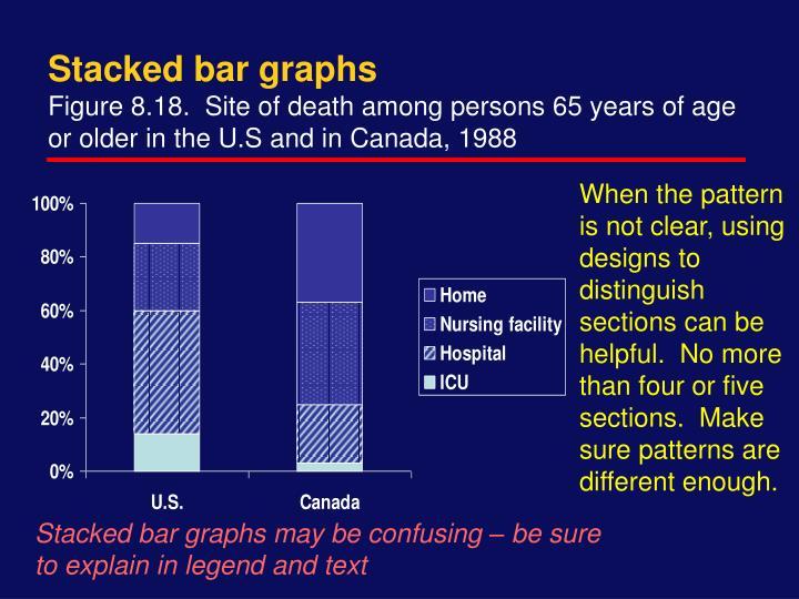 Stacked bar graphs