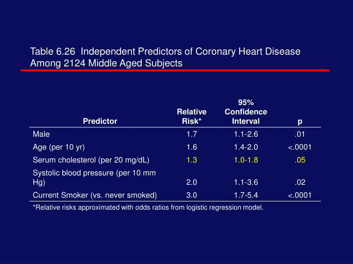 Table 6.26  Independent Predictors of Coronary Heart Disease Among 2124 Middle Aged Subjects