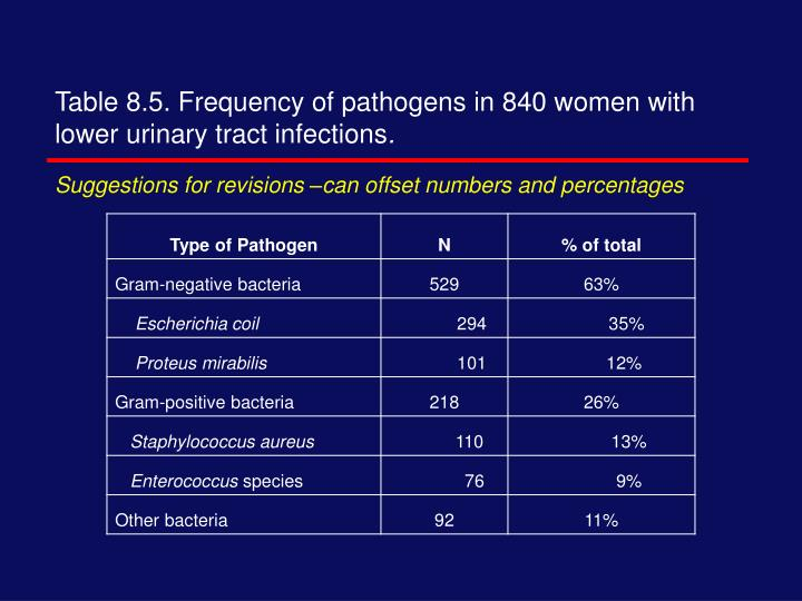 Table 8.5. Frequency of pathogens in 840 women with lower urinary tract infections