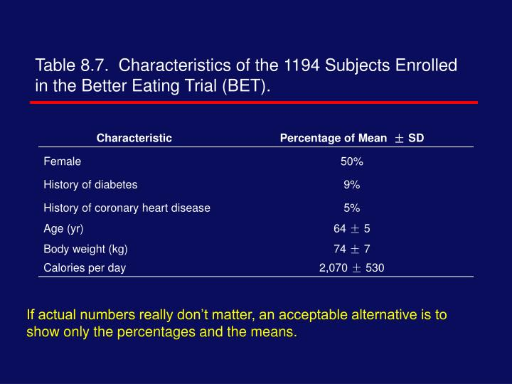 Table 8.7.  Characteristics of the 1194 Subjects Enrolled in the Better Eating Trial (BET).