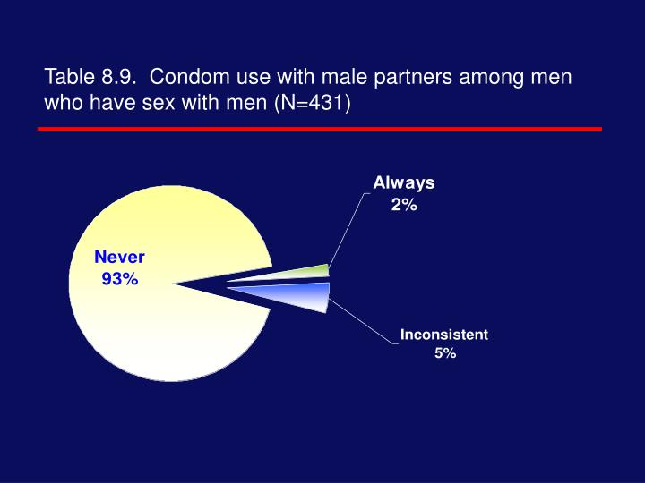 Table 8.9.  Condom use with male partners among men who have sex with men (N=431)