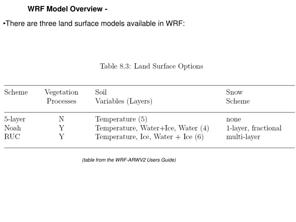 PPT - The Boundary Layer in WRF PowerPoint Presentation - ID