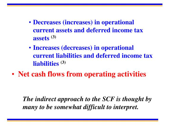 Decreases (increases) in operational current assets and deferred income tax assets