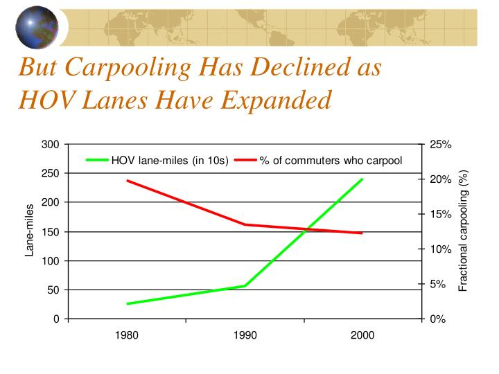 But Carpooling Has Declined as HOV Lanes Have Expanded