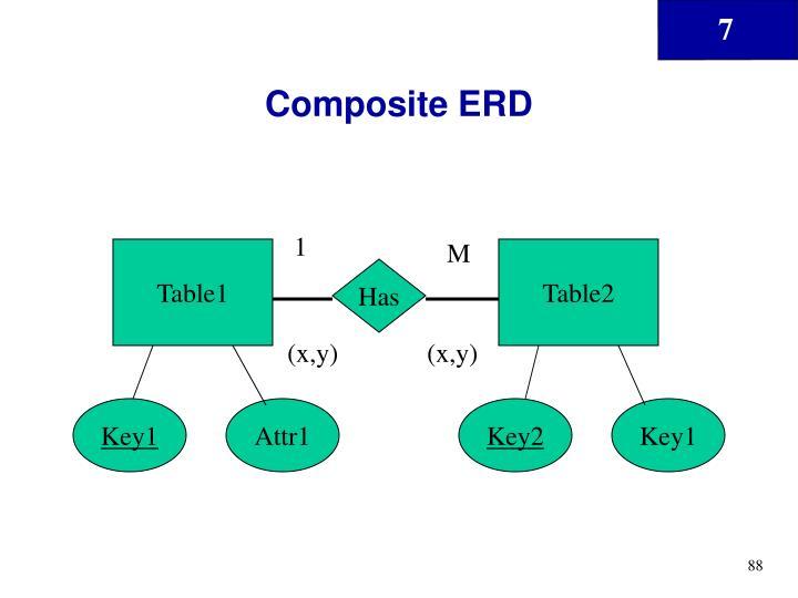 Composite ERD