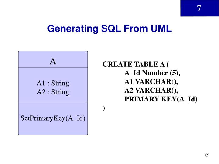 Generating SQL From UML