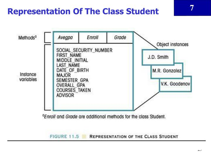 Representation Of The Class Student