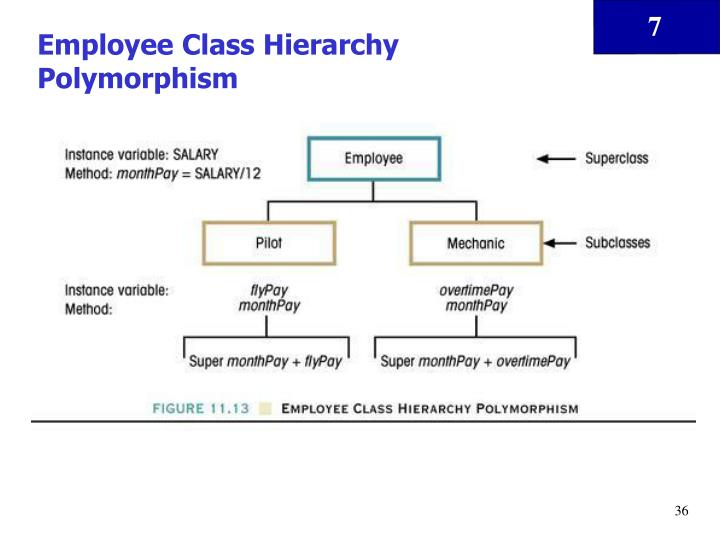 Employee Class Hierarchy