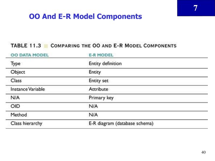 OO And E-R Model Components