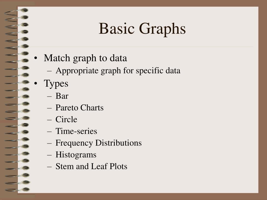 Basic Graphs