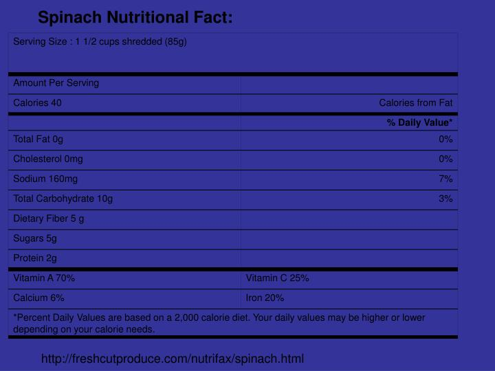Spinach Nutritional Fact: