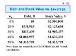 debt and stock value vs leverage