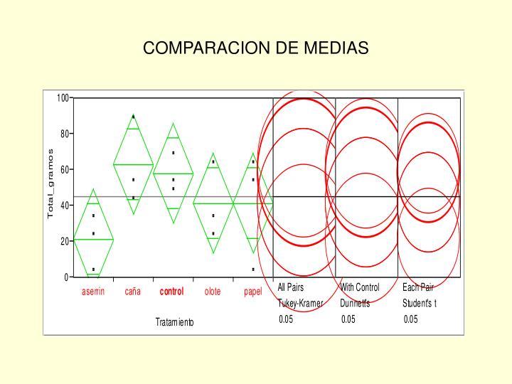 COMPARACION DE MEDIAS