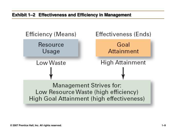 Exhibit 1–2Effectiveness and Efficiency in Management