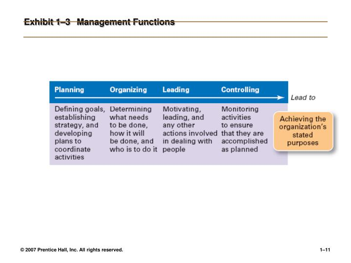 Exhibit 1–3Management Functions