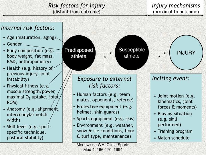 Risk factors for injury