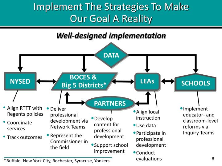 Implement The Strategies To Make