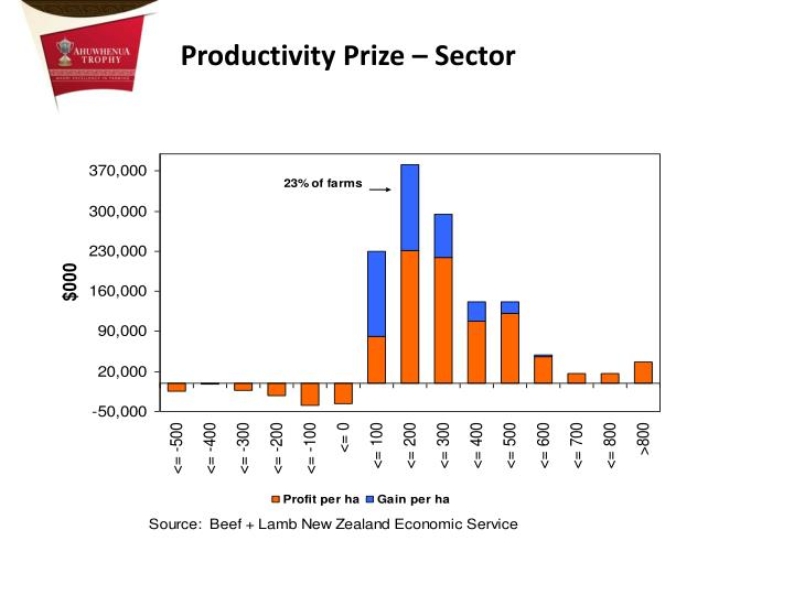 Productivity Prize – Sector