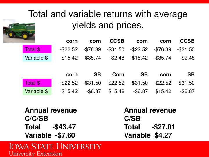 Total and variable returns with average yields and prices.