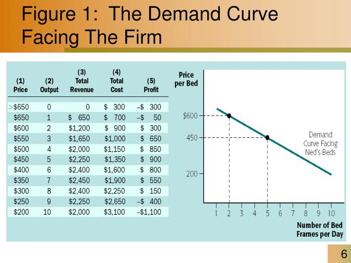 Figure 1:  The Demand Curve Facing The Firm