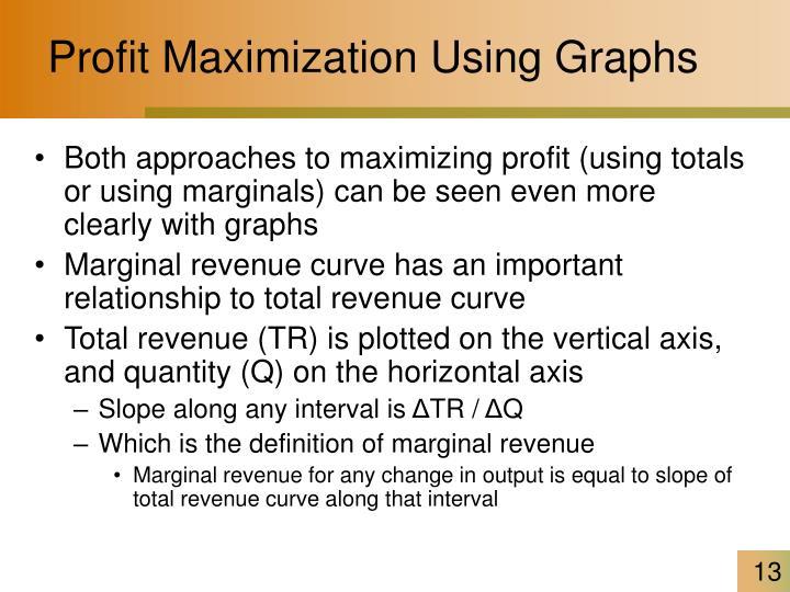 Profit Maximization Using Graphs