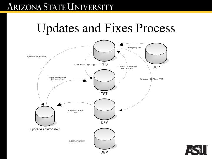 Updates and Fixes Process