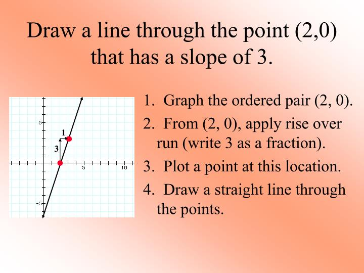 Draw a line through the point (2,0) that has a slope of 3.