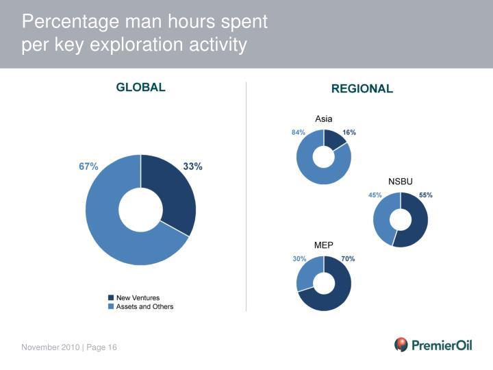 Percentage man hours spent
