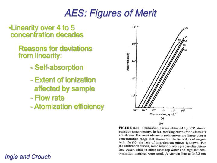 AES: Figures of Merit
