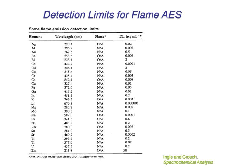 Detection Limits for Flame AES