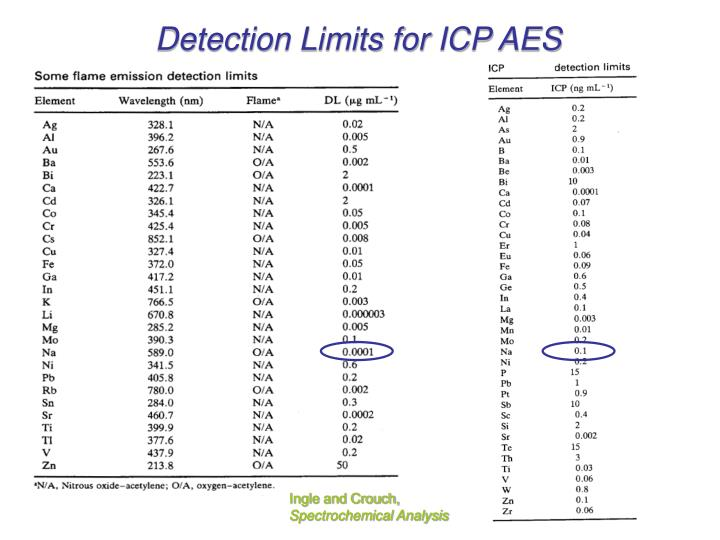 Detection Limits for ICP AES