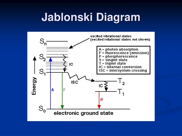Ppt fluorescence quenching and applications thereof powerpoint jablonski diagram ccuart Gallery