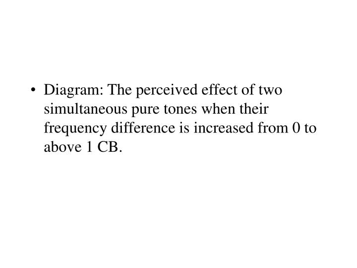 Diagram: The perceived effect of two simultaneous pure tones when their frequency difference is increased from 0 to above 1 CB.