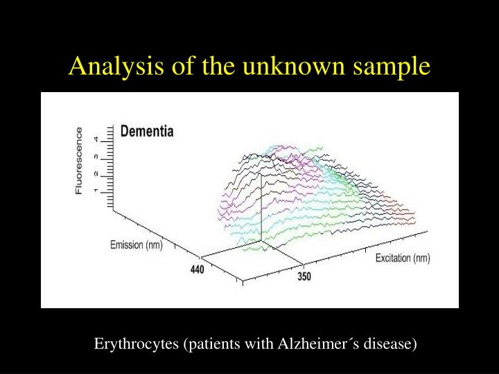 Analysis of the unknown sample