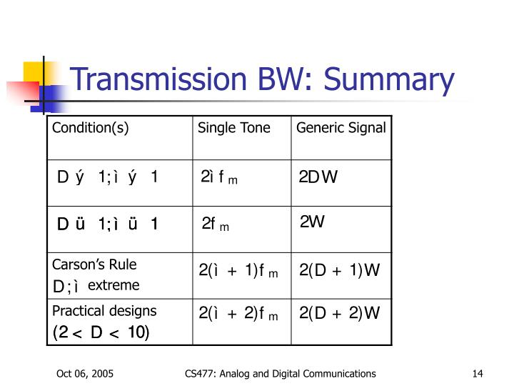 Transmission BW: Summary