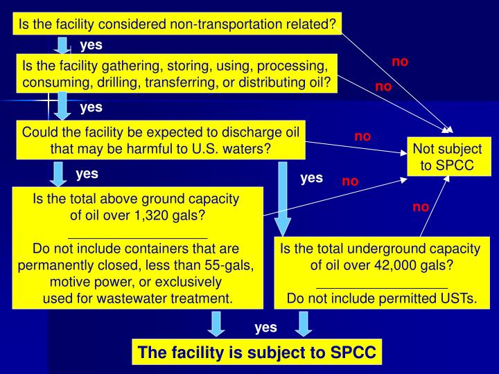 Is the facility considered non-transportation related?