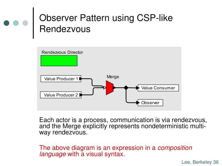 Observer Pattern using CSP-like Rendezvous