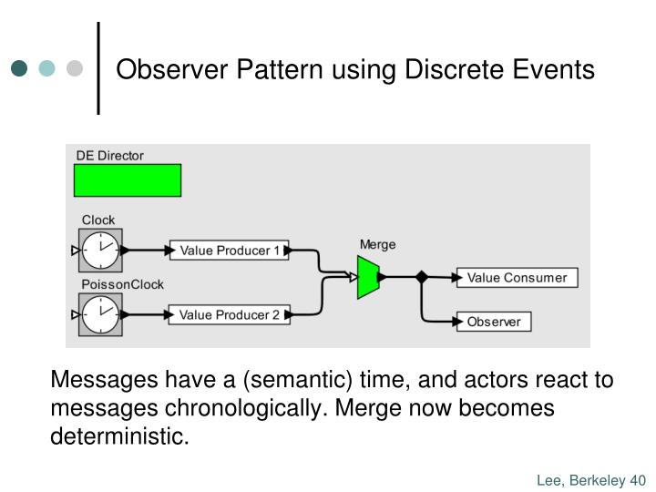 Observer Pattern using Discrete Events