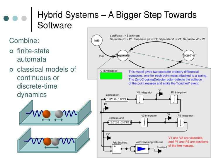 Hybrid Systems – A Bigger Step Towards Software