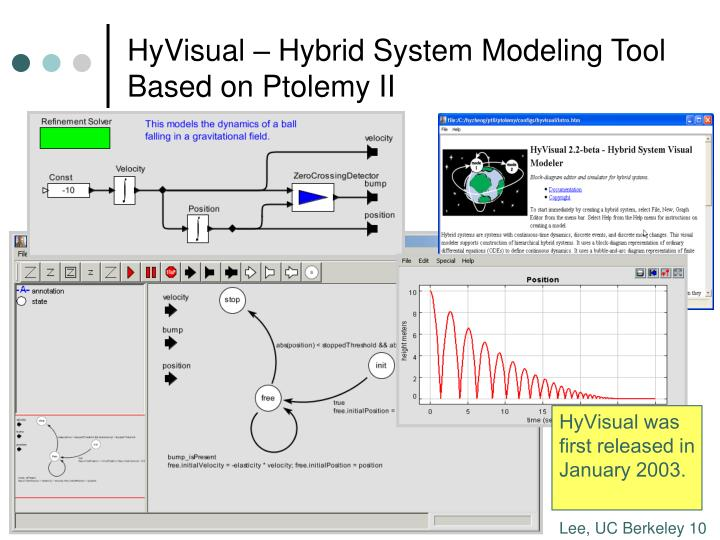 HyVisual – Hybrid System Modeling Tool Based on Ptolemy II