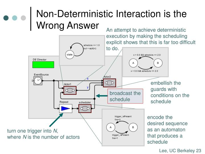 Non-Deterministic Interaction is the Wrong Answer