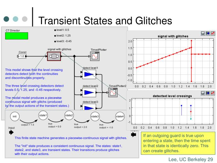 Transient States and Glitches