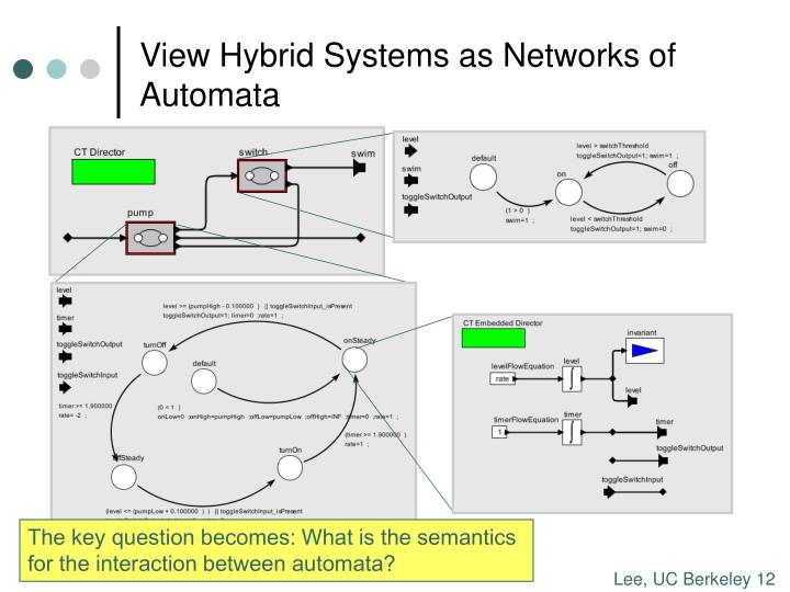 View Hybrid Systems as Networks of Automata