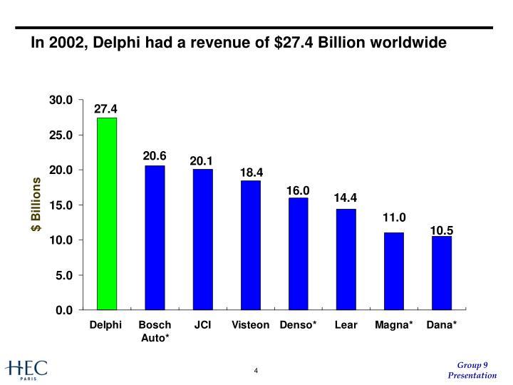 In 2002, Delphi had a revenue of $27.4 Billion worldwide