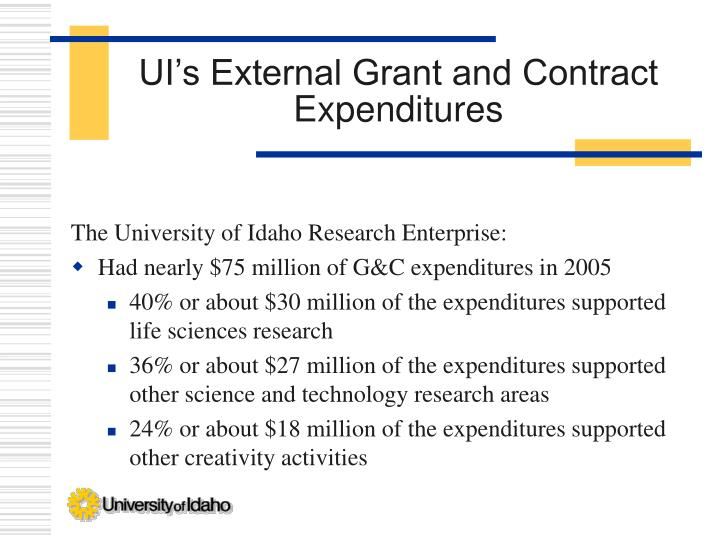 UI's External Grant and Contract Expenditures