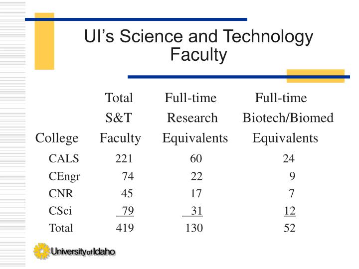 UI's Science and Technology Faculty