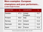 more examples european champions and poor performers lower single houses
