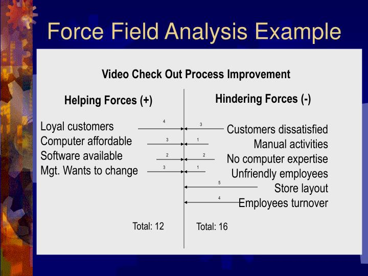 Force Field Analysis Example
