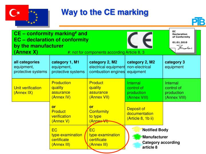 Way to the CE marking