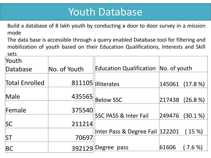 Youth Database